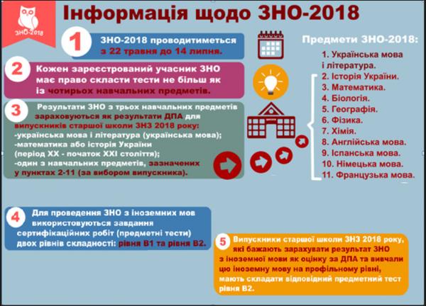 /Files/images/zno_2018/Інформація про ЗНО 2018.png